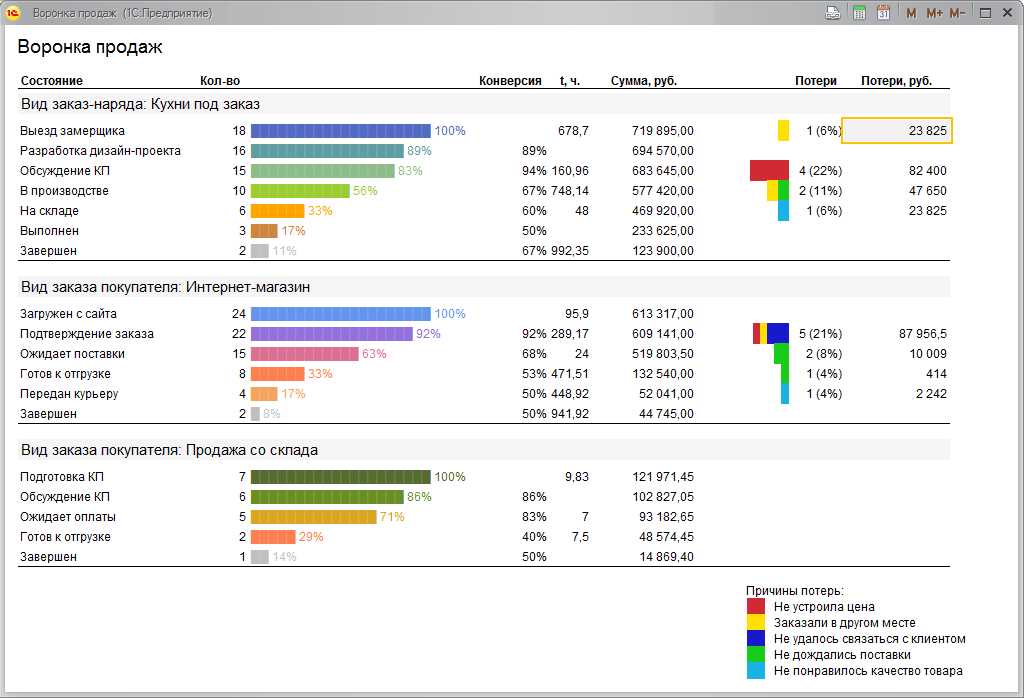 сегментация базы клиентов в crm