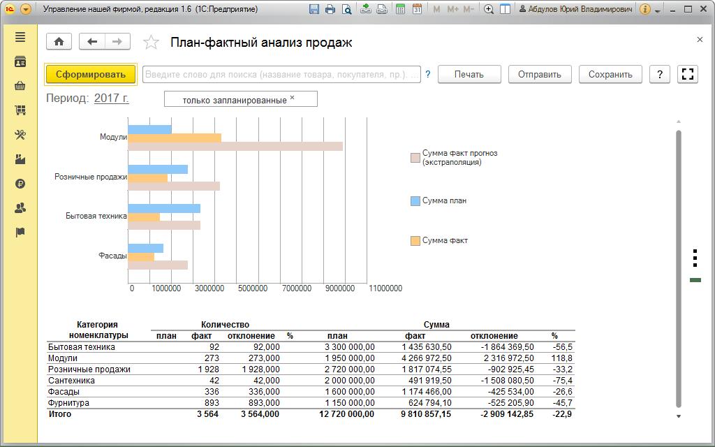 Оптовые продажи в1С:УНФ, План-фактный анализ продаж