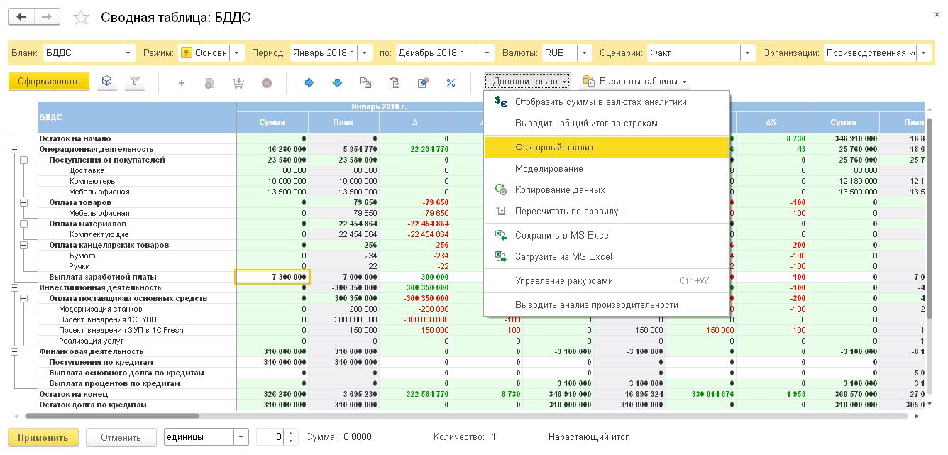 Бюджетирование, Инструмент «сводная таблица»