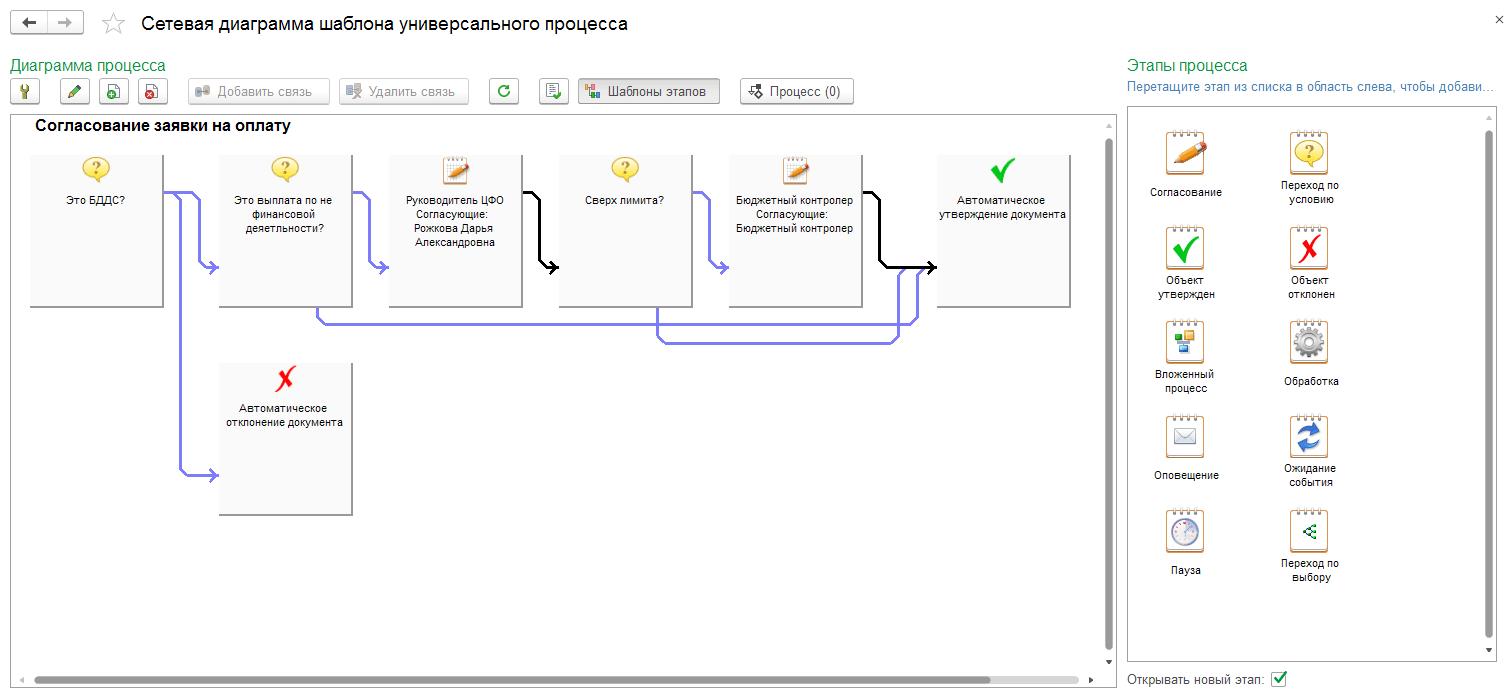 Процессы, задачи, оповещения, Сетевая диаграмма шаблона универсального процесса