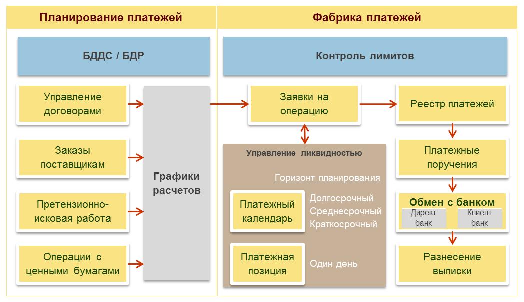 Корпоративное казначейство, Функциональная архитектура