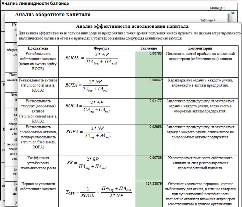 Бизнес-анализ и сбалансированная система показателей, Примеранализа финансового состояния
