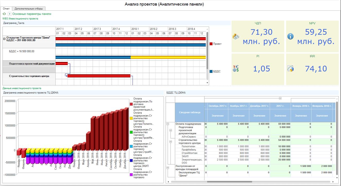 Бизнес-анализ и сбалансированная система показателей