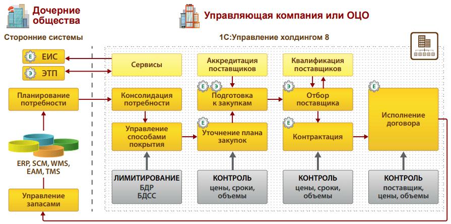 Централизованное управление закупками и активами, Функциональная архитектура решения