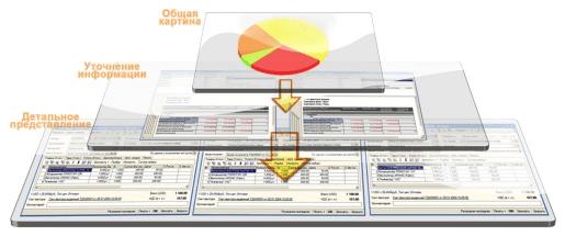 Бизнес-анализ и сбалансированная система показателей, Наглядные мониторы KPI