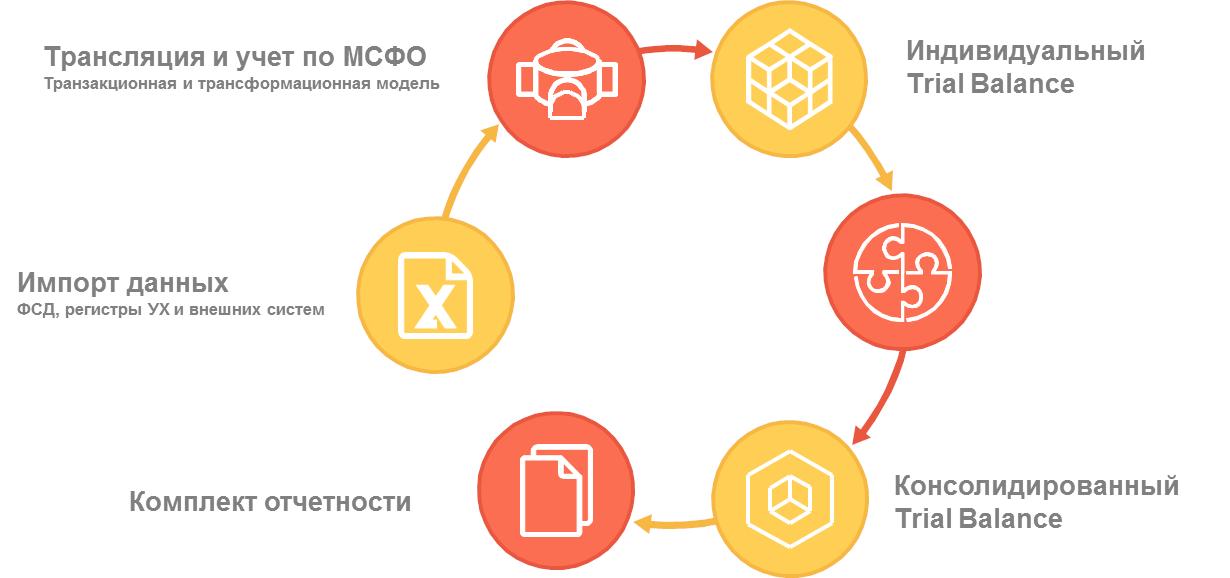 Учет, подготовка отдельной и консолидированной отчетности по МСФО, Обобщенная схема процесса подготовки отчетности МСФО