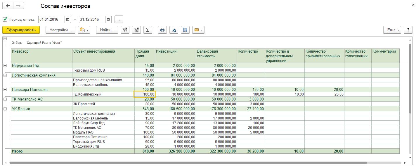 Бюджетирование, Анализ проектов