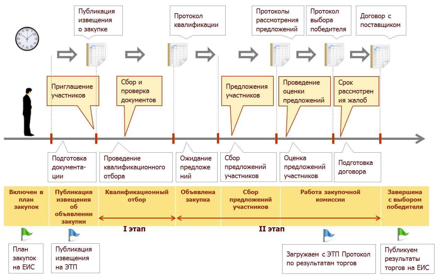 Централизованное управление закупками и активами, Автоматизация закупочной процедуры