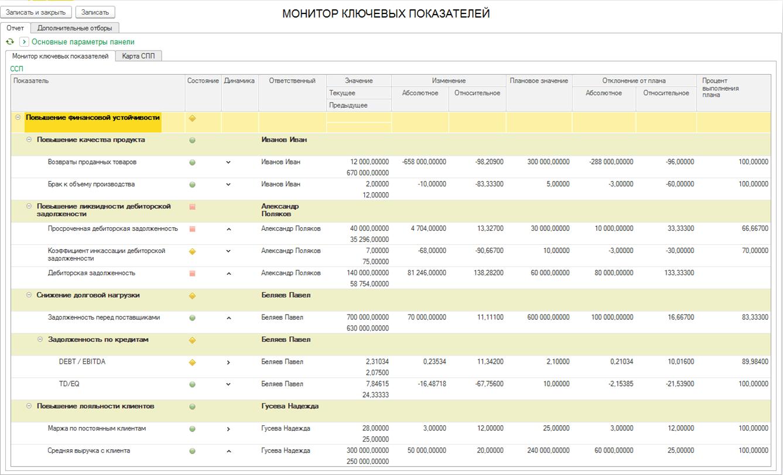Бизнес-анализ и сбалансированная система показателей, Монитор KPI