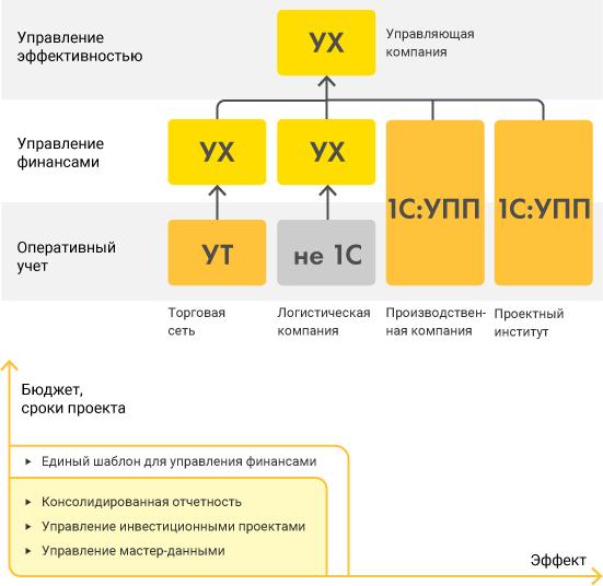Сценарии использования, Проект 2— корпоративный финансовый шаблон