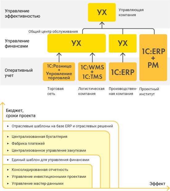 Сценарии использования, Проект 4— автоматизация ДЗО нановом поколении систем «1С»
