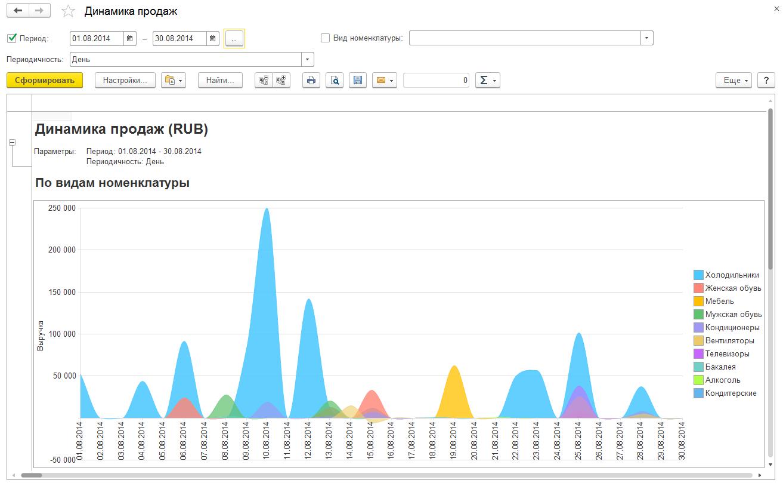 Анализ деятельности, Динамика продаж