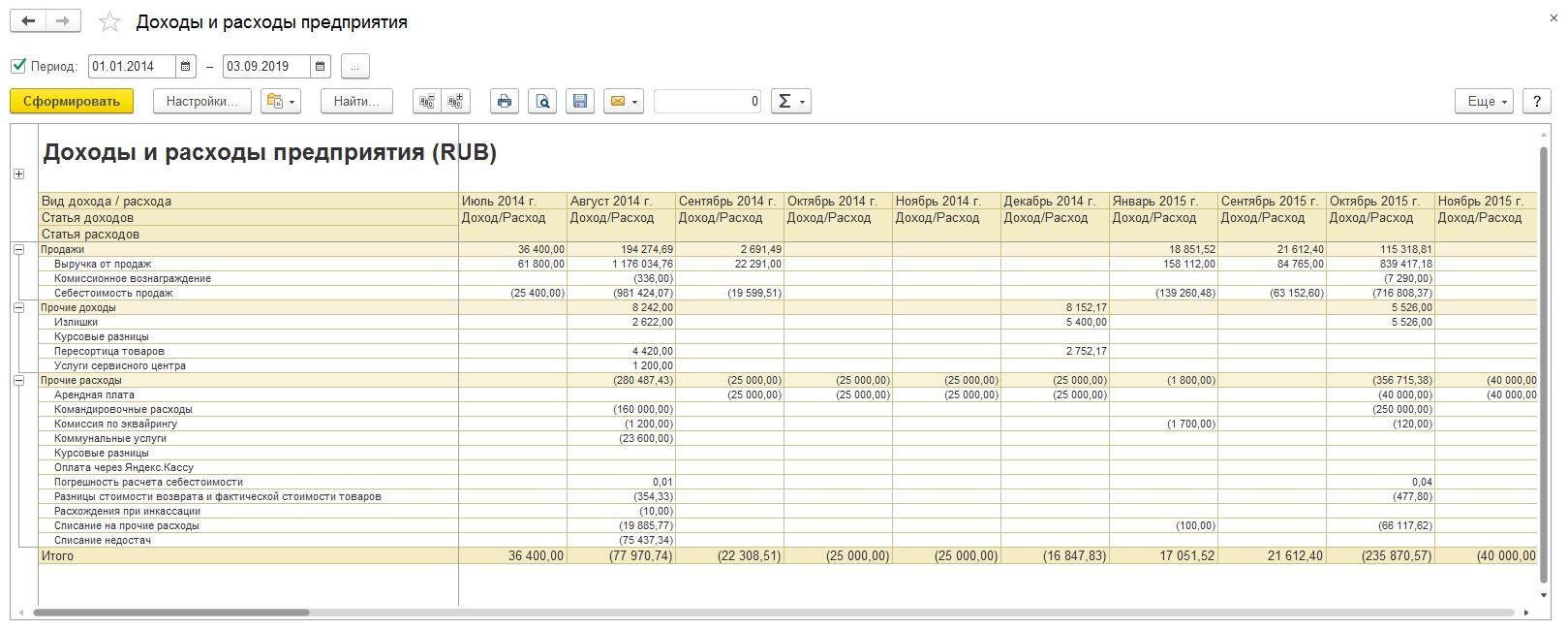 Анализ деятельности, Доходы ирасходы предприятия