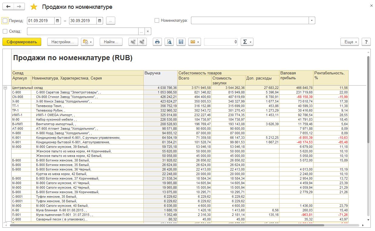 Анализ деятельности, Отчет «Продажи пономенклатуре»