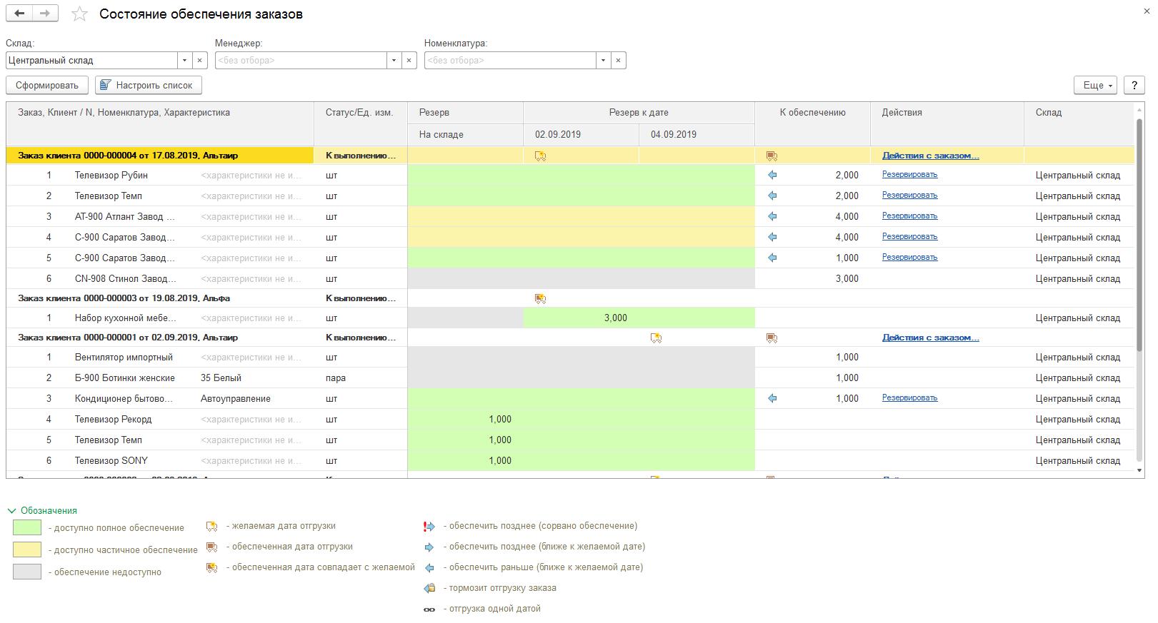 Управление запасами, Состояние обеспечения заказов