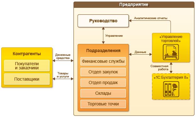 1С:Управление торговлей 8, Предметная область, автоматизируемая с помощью «1С:Управление торговлей 8»