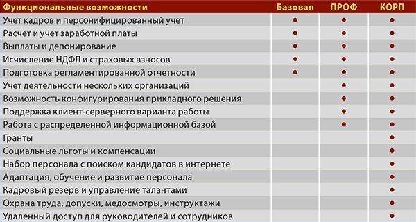 1С:Зарплата икадры государственного учреждения8