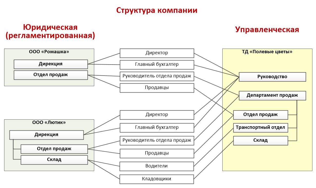«1С:Зарплата иуправление персоналом КОРП» для кадровиков, Структура компании