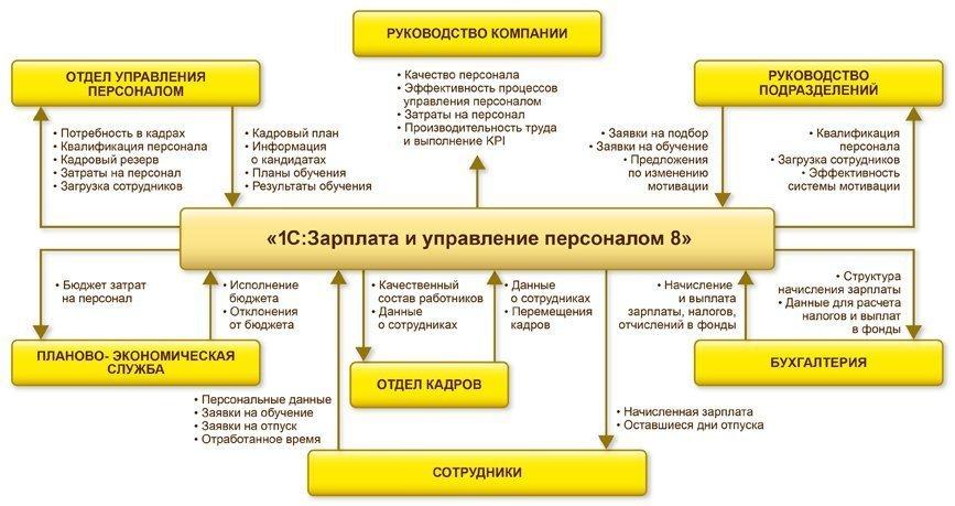 1С:Зарплата иуправление персоналом8, Место «1С:Зарплаты иуправления персоналом 8» вобщей системе управления предприятием